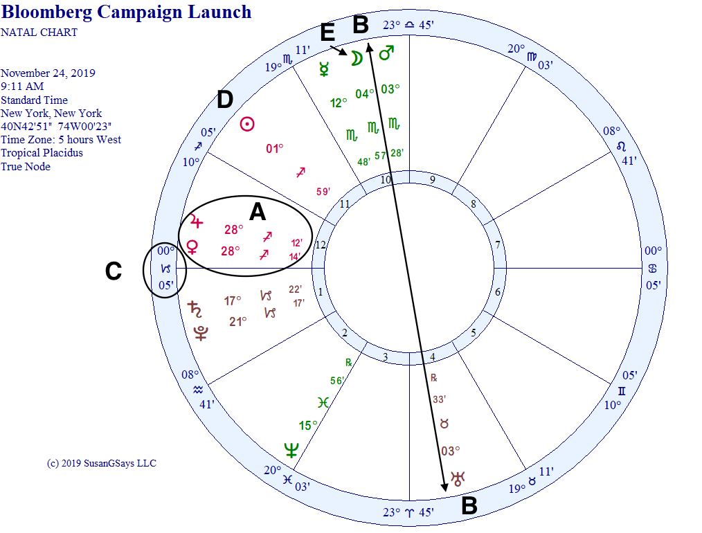 Natal Horoscope of Bloomberg Campaign Launch