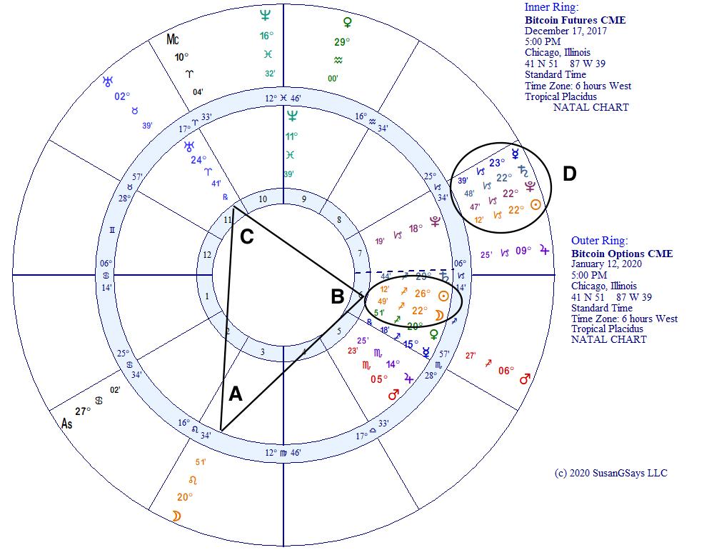 Bitcoin options on futures horoscope biwheel