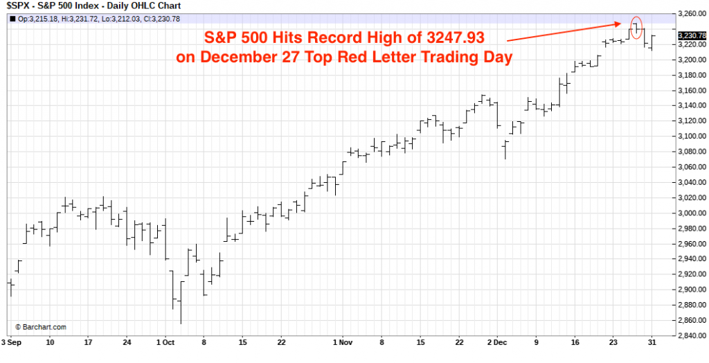 December 2019 S&P 500 daily price chart