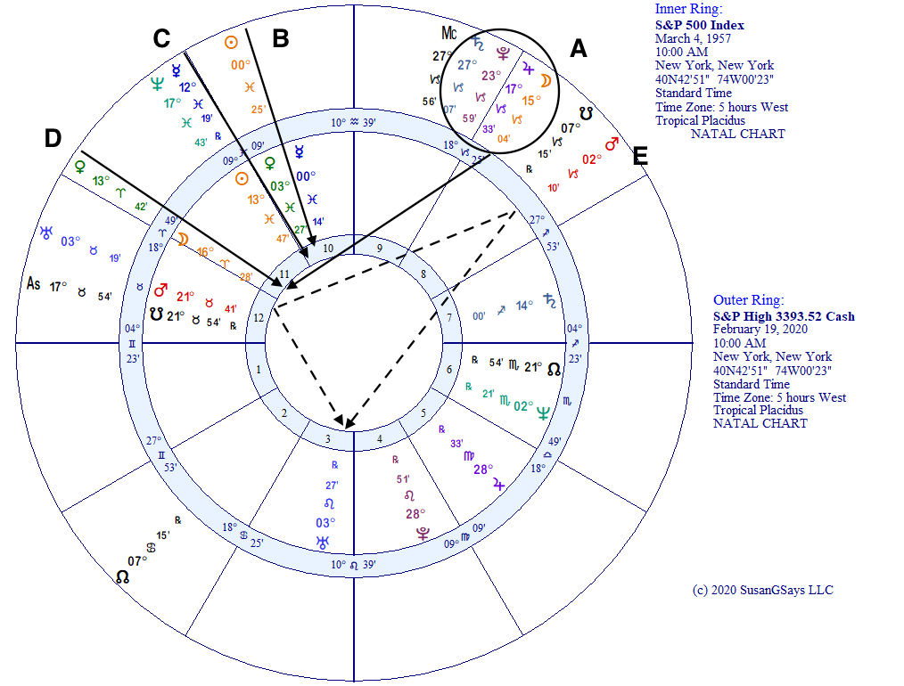 S&P 500 February 2020 High Astrological Transits