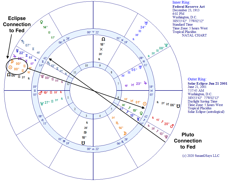2001 solar eclipse connects to natal horoscope of Federal Reserve