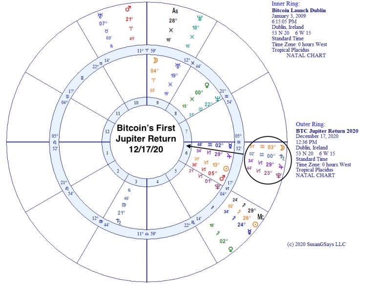 Bitcoin's first Jupiter return on December 17, 2020