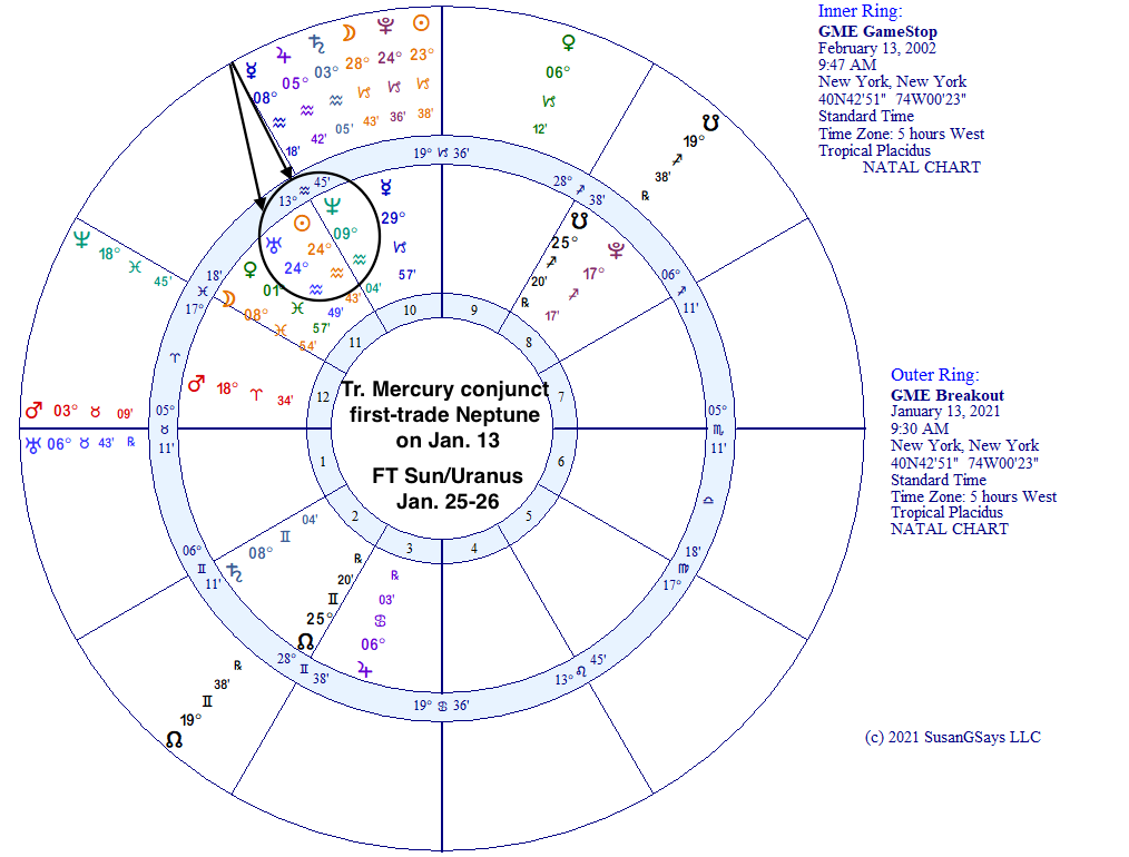 GME Breakout Horoscope chart of January 13, 2021