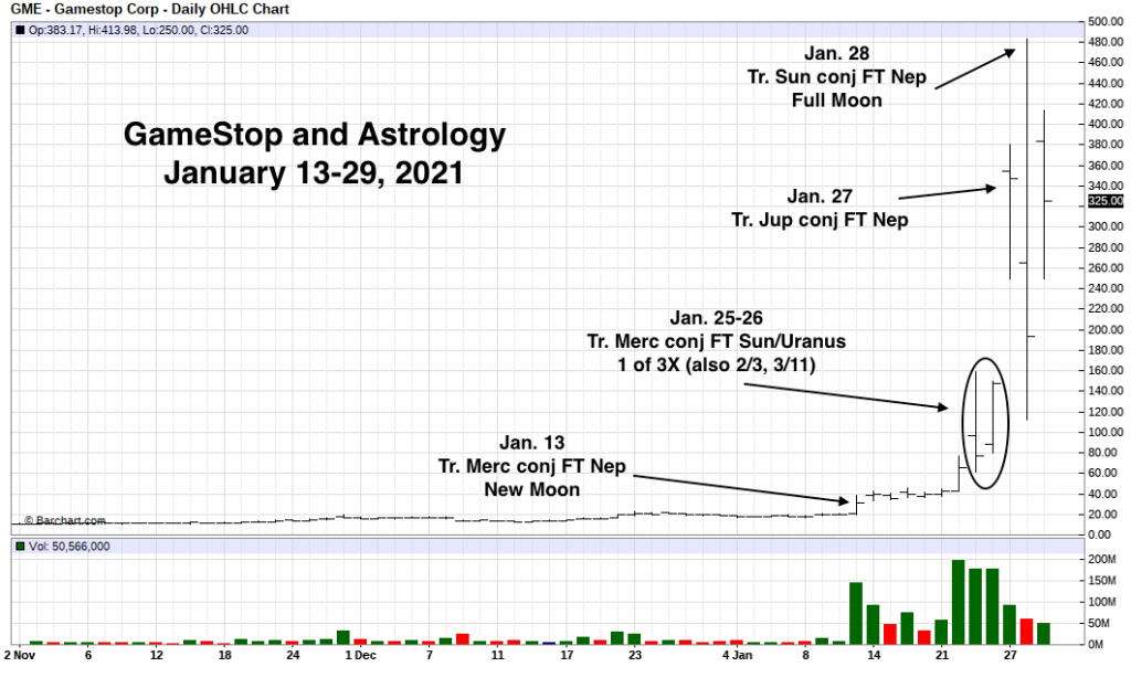 GameStop Price Chart with Astrological Notes
