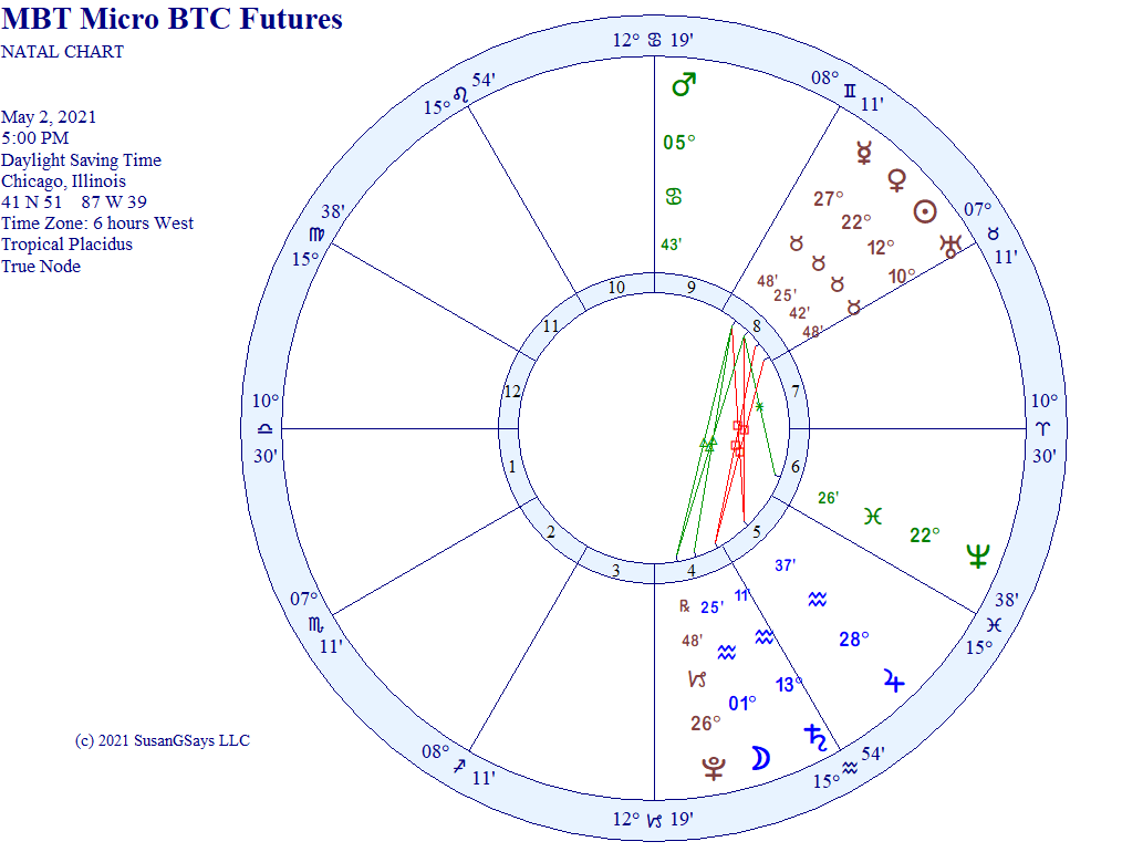 Micro BTC and Lithium futures first-trade horoscope
