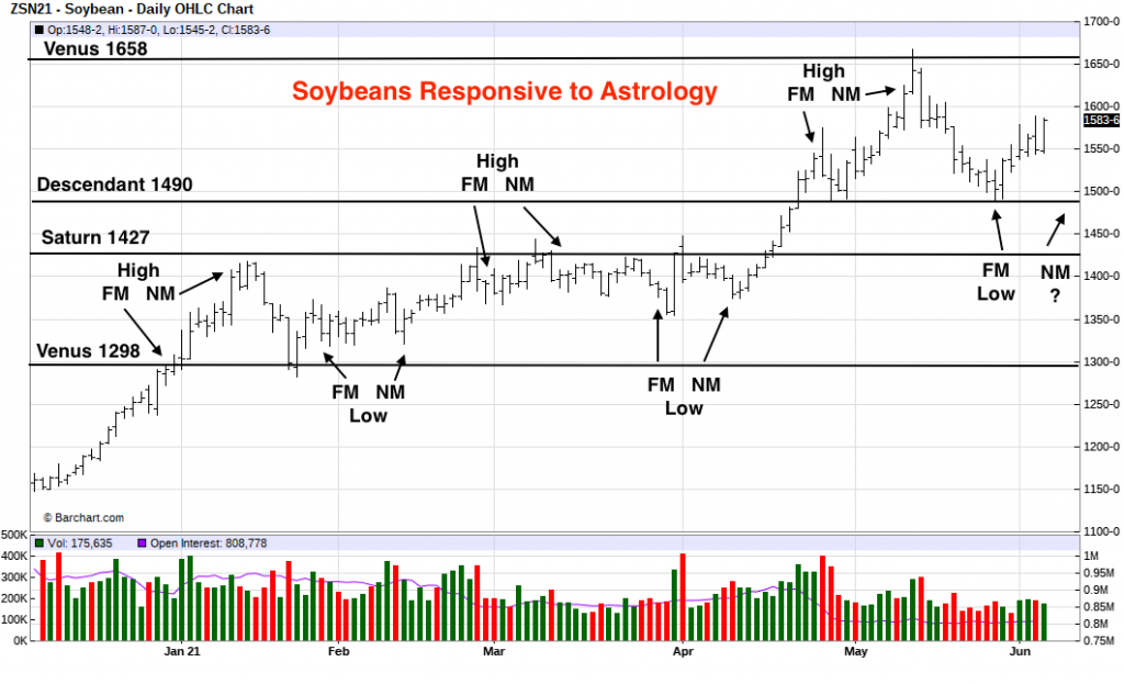 soybeans responsive to astrology