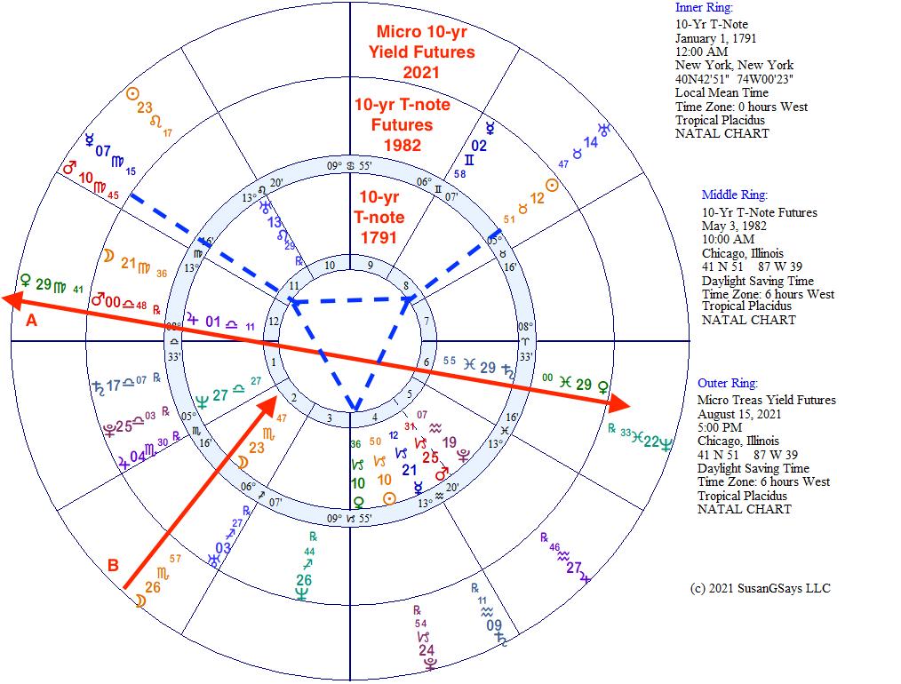 First-trade horoscope charts for 10-yr. US Treasury markets