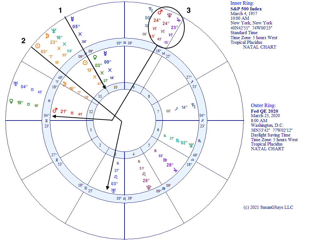 QE 2020 and S&P 500 horoscope