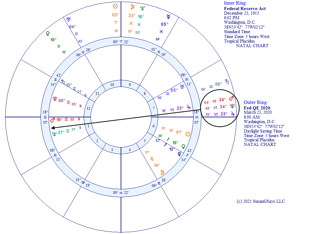 Fed QE 2020 and Fed formation 1913 horoscope