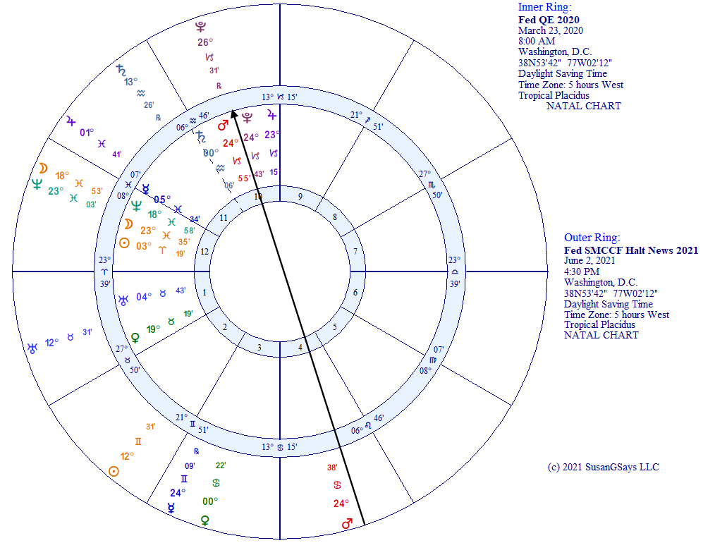 Fed QE program halt and announcement horoscope