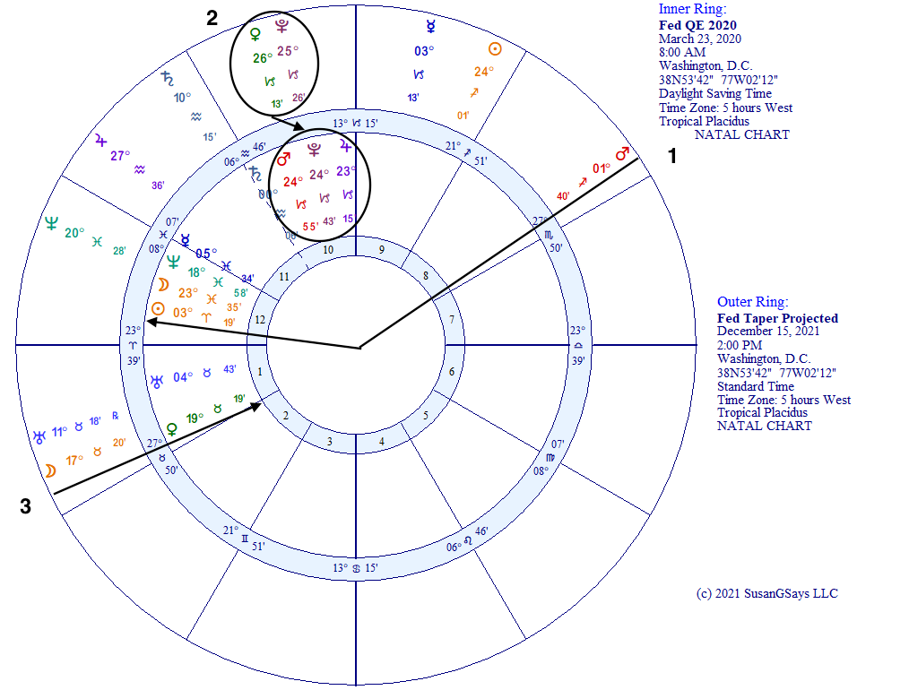 Fed QE Tapering and announcement horoscope